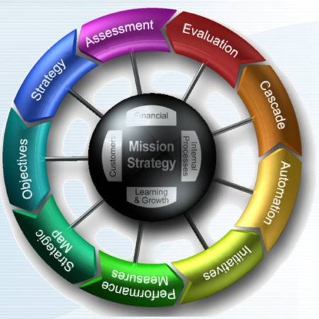 طراحی و پیاده سازی سیستم مديريت استراتژی بر پایه مدل BSC