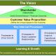مشاوره در تسرّی کارت امتیازی متوازن در سطح واحد های عملیاتی سازمان