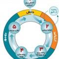 مدل بلوغ سازمانی مدیریت پروژه OPM3