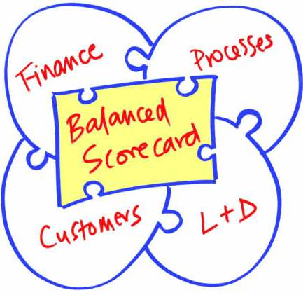 balanced_scorecard_pic1